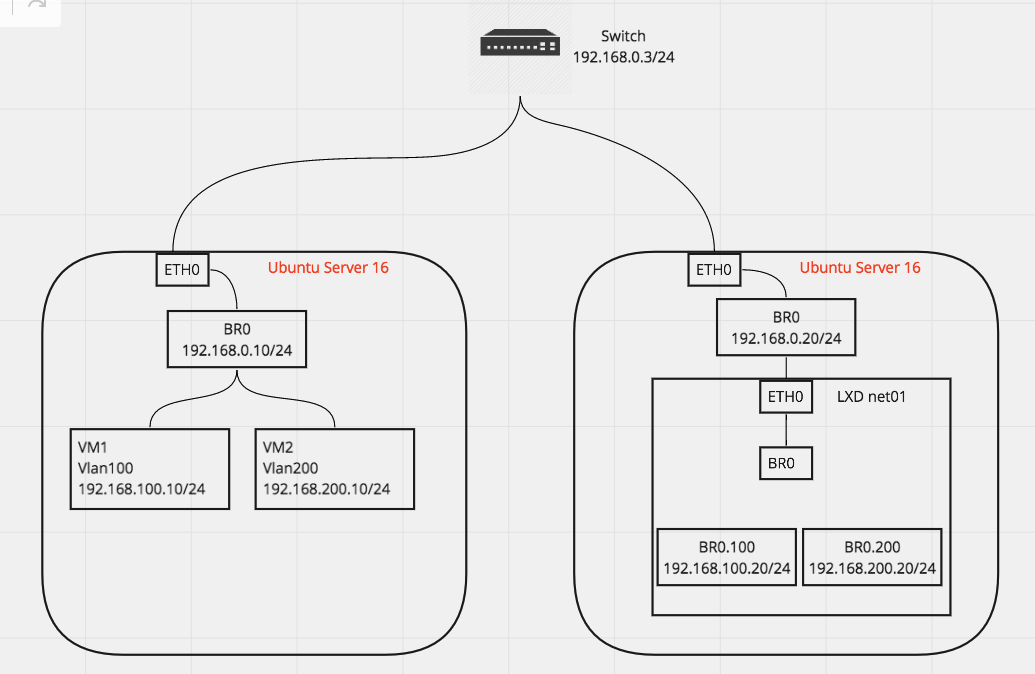 Add vlans inside LXD  - Linux Containers Forum