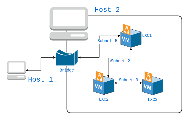 Creating virtual networks using linux containers accesible